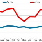 Trade Datas on Imports and Exports of USA and Russia